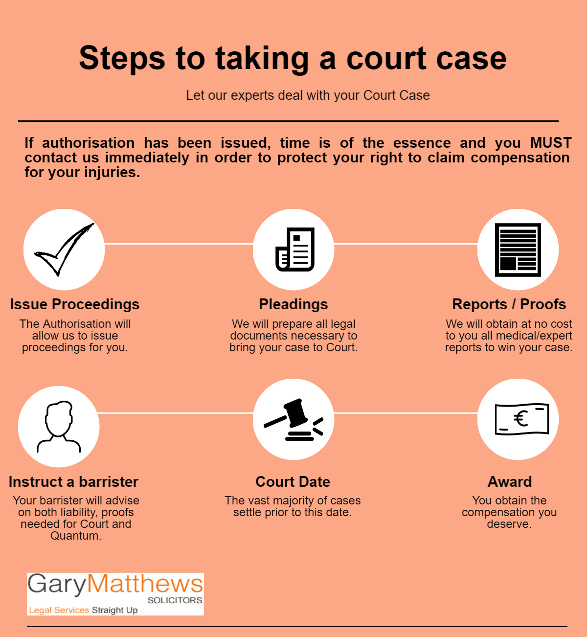 Personal injury experts Ireland Gary Matthews Solicitors. Steps to taking a court case